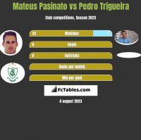 Mateus Pasinato vs Pedro Trigueira h2h player stats
