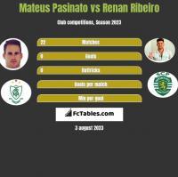 Mateus Pasinato vs Renan Ribeiro h2h player stats