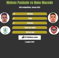 Mateus Pasinato vs Nuno Macedo h2h player stats