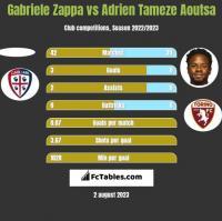 Gabriele Zappa vs Adrien Tameze Aoutsa h2h player stats
