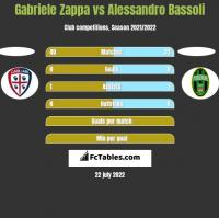Gabriele Zappa vs Alessandro Bassoli h2h player stats