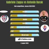 Gabriele Zappa vs Antonin Barak h2h player stats