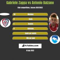 Gabriele Zappa vs Antonio Balzano h2h player stats