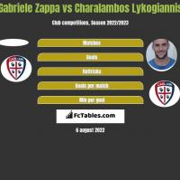 Gabriele Zappa vs Charalambos Lykogiannis h2h player stats