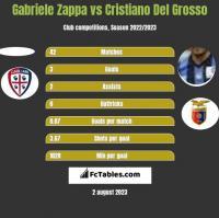 Gabriele Zappa vs Cristiano Del Grosso h2h player stats