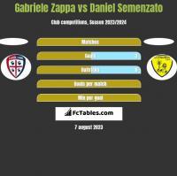 Gabriele Zappa vs Daniel Semenzato h2h player stats