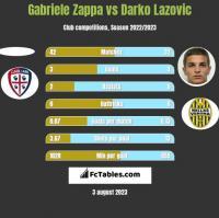 Gabriele Zappa vs Darko Lazovic h2h player stats