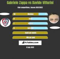 Gabriele Zappa vs Davide Vitturini h2h player stats