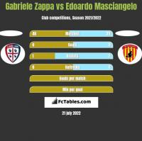 Gabriele Zappa vs Edoardo Masciangelo h2h player stats