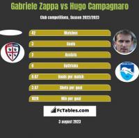 Gabriele Zappa vs Hugo Campagnaro h2h player stats