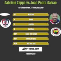 Gabriele Zappa vs Joao Pedro Galvao h2h player stats