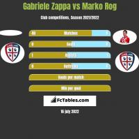 Gabriele Zappa vs Marko Rog h2h player stats