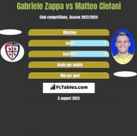 Gabriele Zappa vs Matteo Ciofani h2h player stats