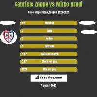 Gabriele Zappa vs Mirko Drudi h2h player stats