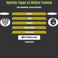 Gabriele Zappa vs Matteo Tramoni h2h player stats