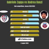 Gabriele Zappa vs Andrea Danzi h2h player stats