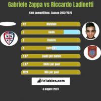 Gabriele Zappa vs Riccardo Ladinetti h2h player stats