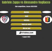 Gabriele Zappa vs Alessandro Vogliacco h2h player stats