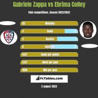 Gabriele Zappa vs Ebrima Colley h2h player stats