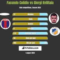 Facundo Colidio vs Giorgi Kvilitaia h2h player stats