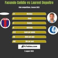 Facundo Colidio vs Laurent Depoitre h2h player stats