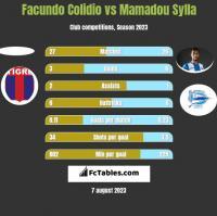 Facundo Colidio vs Mamadou Sylla h2h player stats