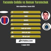 Facundo Colidio vs Roman Yaremchuk h2h player stats