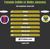 Facundo Colidio vs Wolke Janssens h2h player stats