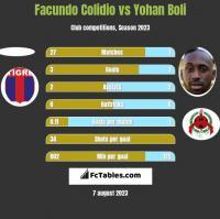 Facundo Colidio vs Yohan Boli h2h player stats