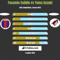 Facundo Colidio vs Yuma Suzuki h2h player stats