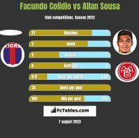 Facundo Colidio vs Allan Sousa h2h player stats