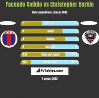 Facundo Colidio vs Christopher Durkin h2h player stats