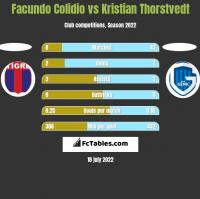 Facundo Colidio vs Kristian Thorstvedt h2h player stats