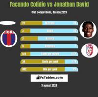 Facundo Colidio vs Jonathan David h2h player stats
