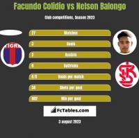 Facundo Colidio vs Nelson Balongo h2h player stats