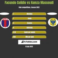 Facundo Colidio vs Hamza Massoudi h2h player stats
