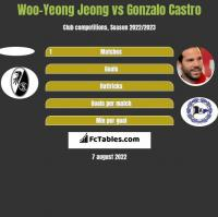 Woo-Yeong Jeong vs Gonzalo Castro h2h player stats