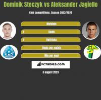 Dominik Steczyk vs Aleksander Jagiello h2h player stats