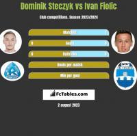 Dominik Steczyk vs Ivan Fiolic h2h player stats
