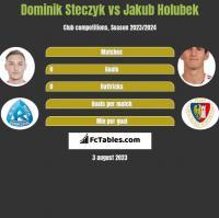 Dominik Steczyk vs Jakub Holubek h2h player stats