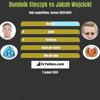 Dominik Steczyk vs Jakub Wójcicki h2h player stats