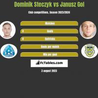 Dominik Steczyk vs Janusz Gol h2h player stats