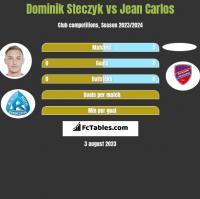 Dominik Steczyk vs Jean Carlos h2h player stats