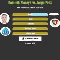 Dominik Steczyk vs Jorge Felix h2h player stats