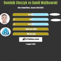 Dominik Steczyk vs Kamil Wojtkowski h2h player stats