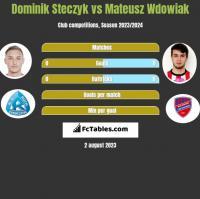 Dominik Steczyk vs Mateusz Wdowiak h2h player stats