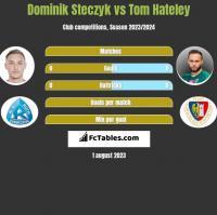 Dominik Steczyk vs Tom Hateley h2h player stats