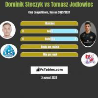 Dominik Steczyk vs Tomasz Jodlowiec h2h player stats