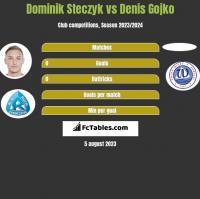 Dominik Steczyk vs Denis Gojko h2h player stats