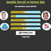 Dominik Steczyk vs Bartosz Bida h2h player stats